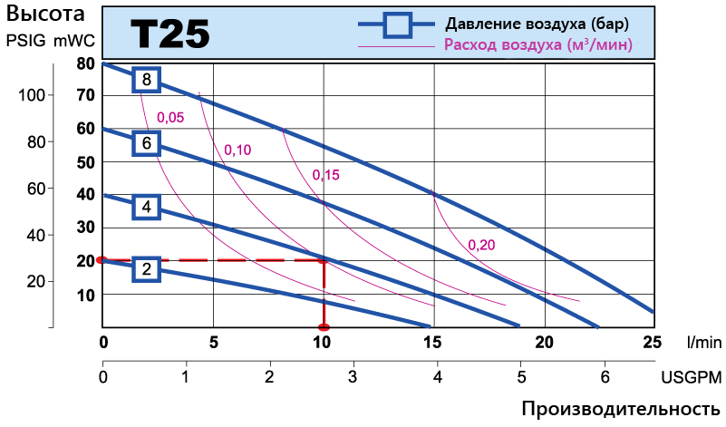 T25 performance curve RU